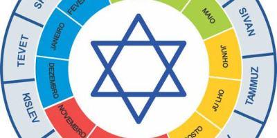Mensagem Cabala Judaica nascidos no dia 31